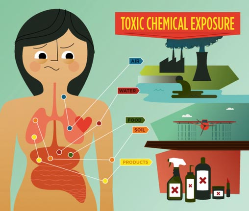 Symptoms That Shows Your Body is Full of Toxins